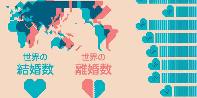 世界の結婚持久値ランキング。1位エジプト、2位中国。日本は12位。