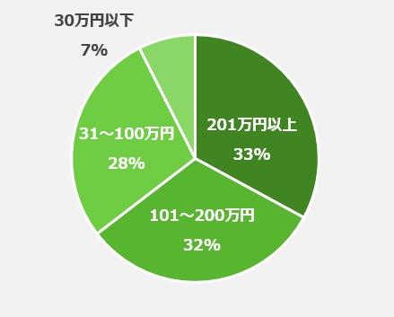アンケートを集計した円グラフ(パートナーに浮気をされて離婚に至った場合、相手からどれくらいの慰謝料がもらえると思いますか?)