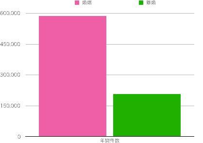 1年間の婚姻数と離婚数を比較した棒グラフ