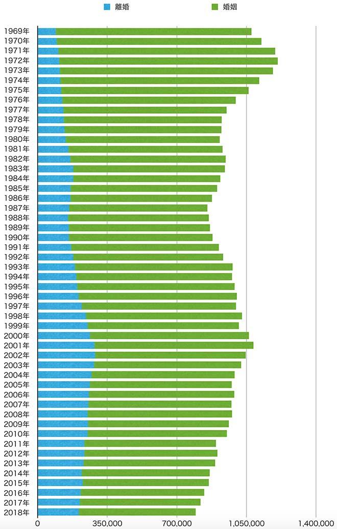 婚姻数と離婚数の年代別推移 棒グラフ