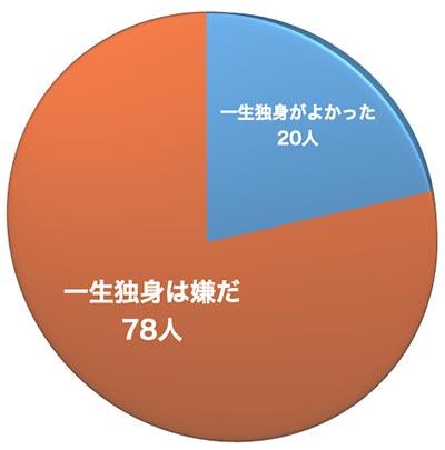 円グラフ(一生独身? 嫌だ?)